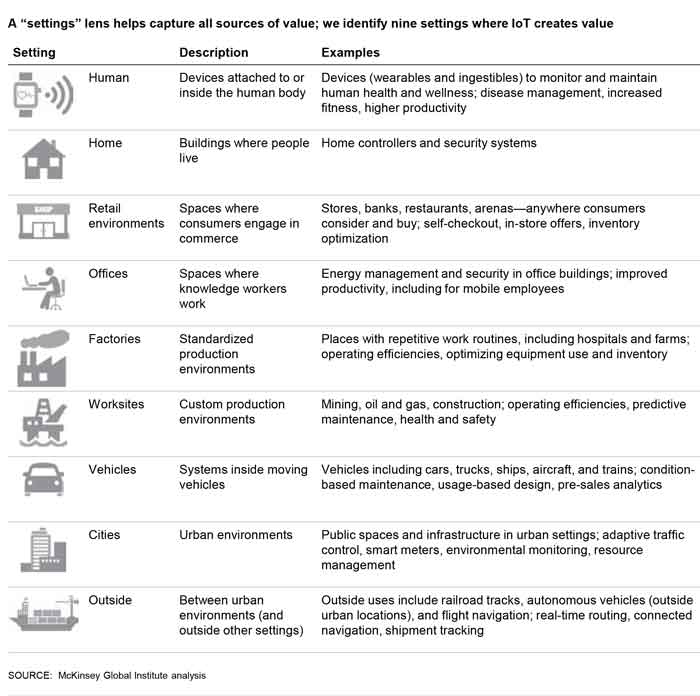 settings where the Internet of Things will create impact