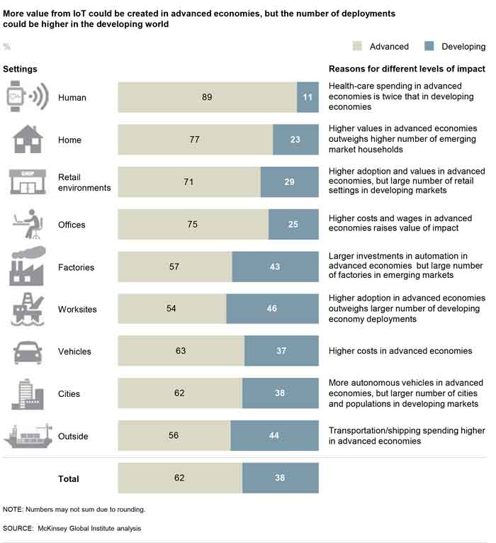 IoT value that can be realized in developing economies is comparable to that of advanced economies