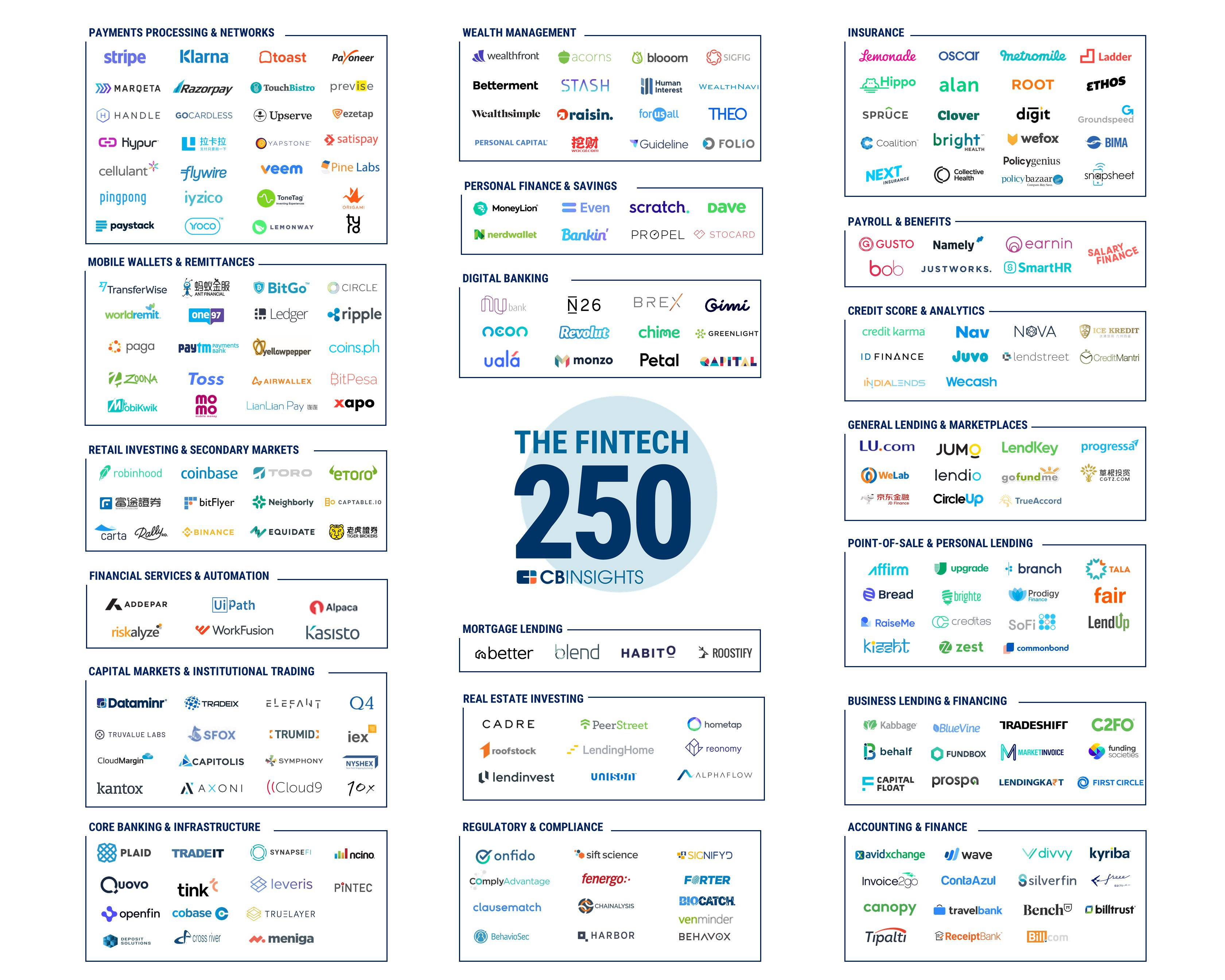 Top 250 Fintech Startups of 2018
