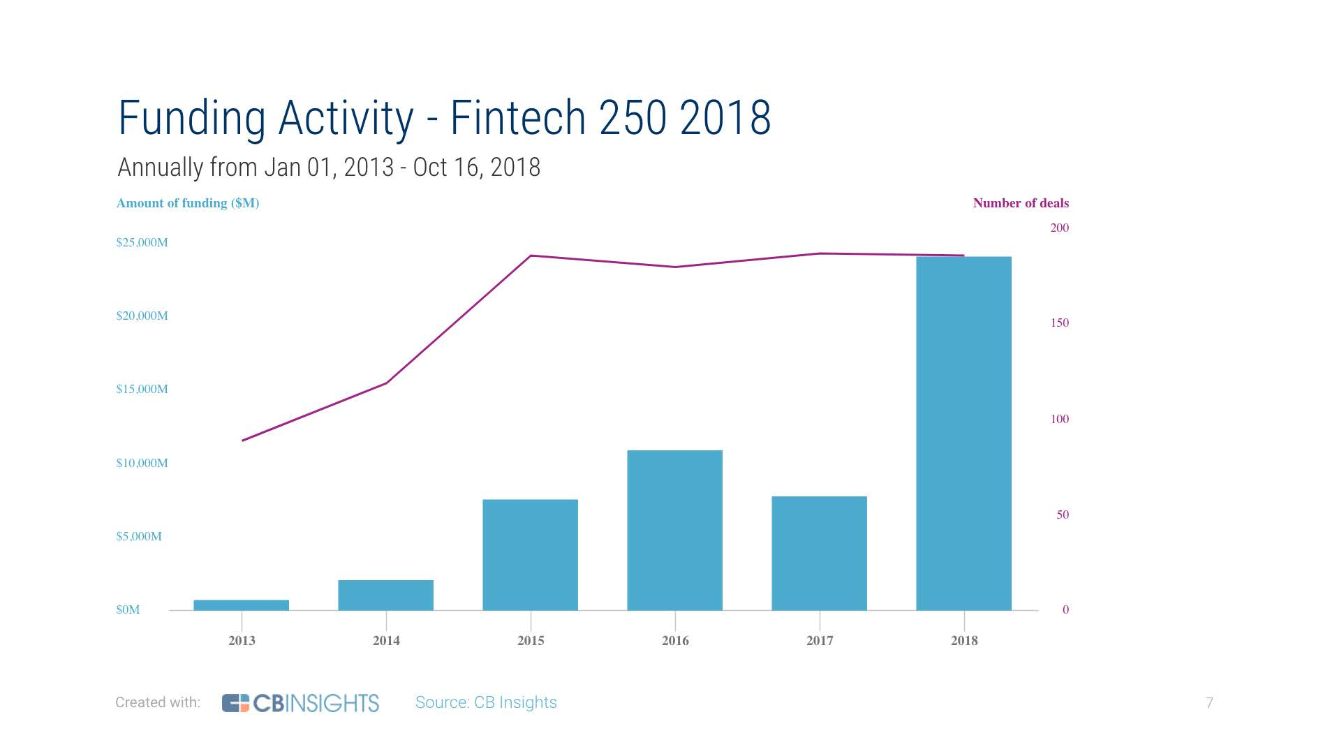 The largest investment in 2018 on top 250 fintech startups was at $ 25 billion.