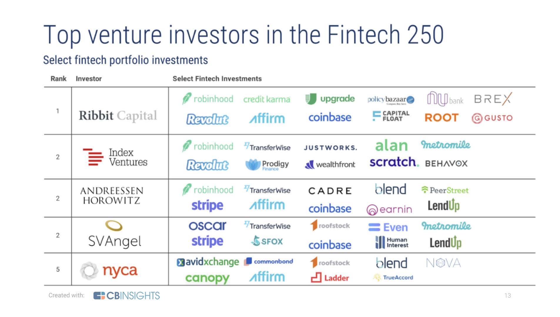Top Fintech Venture Investors