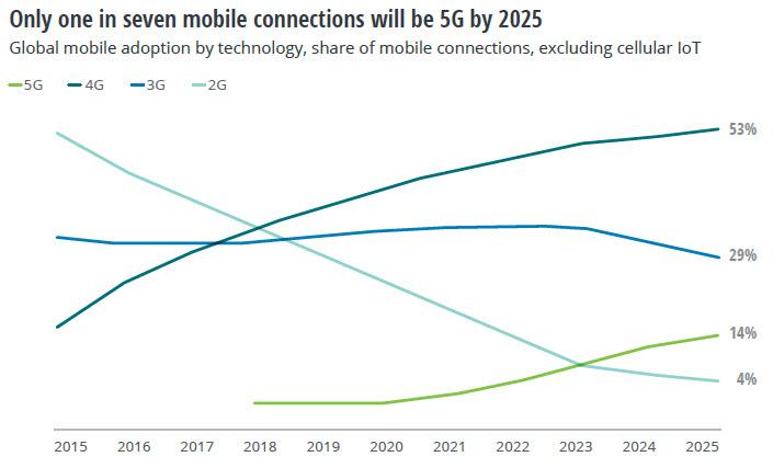 5G Technology Adoption