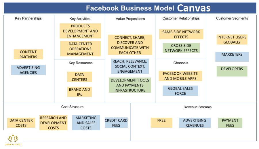 Facebook BMC
