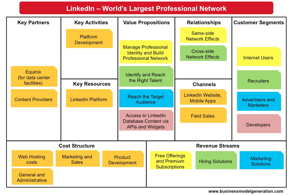 LinkedIn Business Model Canvas