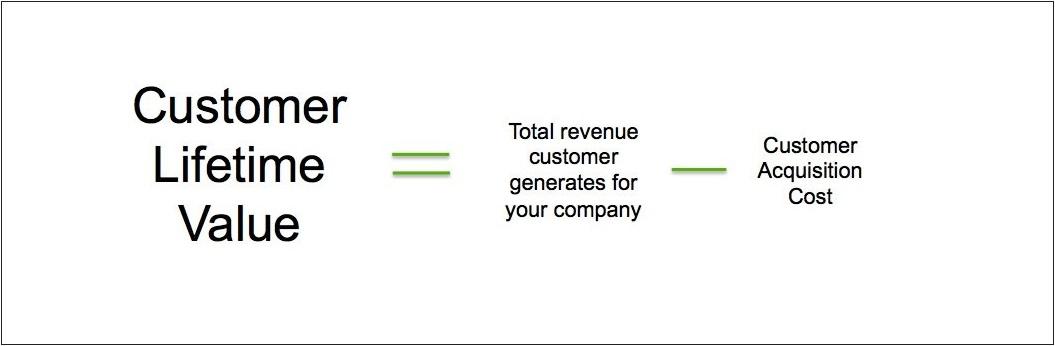 Basic formula for calculating Customer Lifetime Value