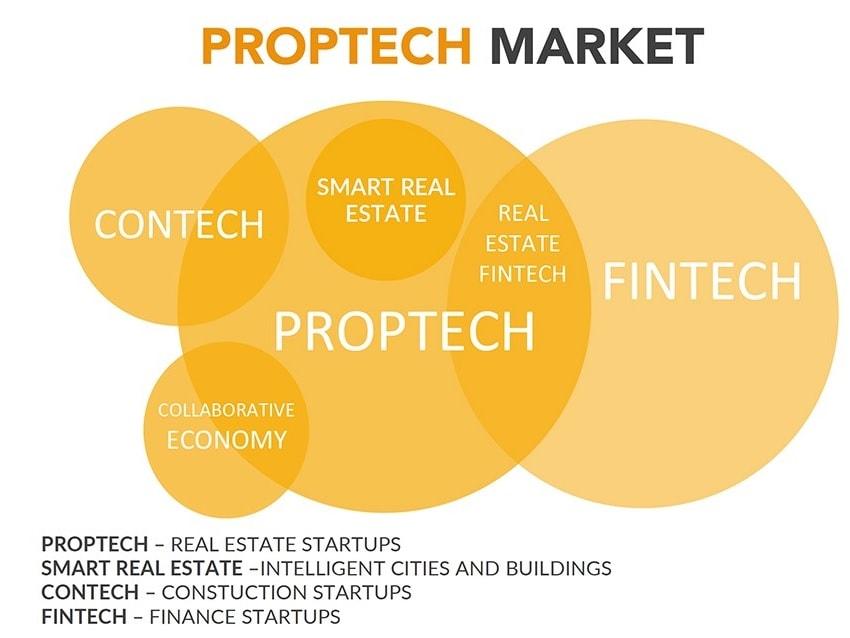 PropTech Market
